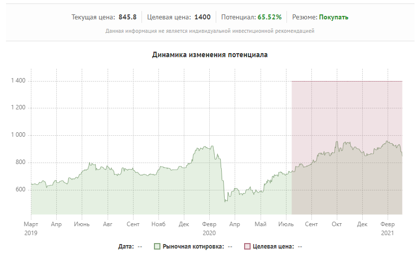 Целевая цена и ее сравнение с рыночной на графике