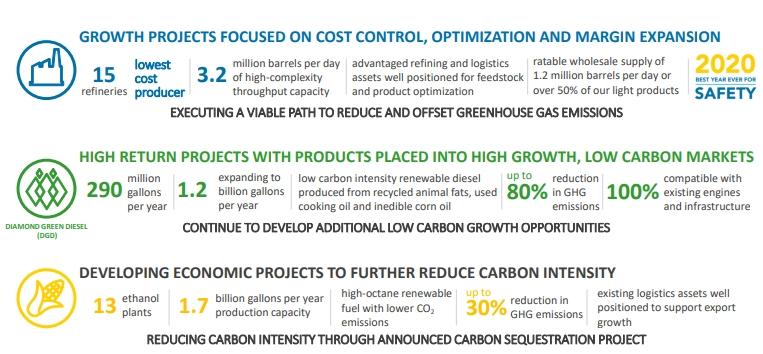 Показатели компании Valero Energy