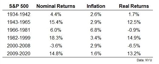 S&P500 и инфляция