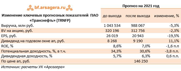 Изменение ключевых прогнозных показателей  ПАО «Транснефть» (TRNFP) (TRNFP), 2020