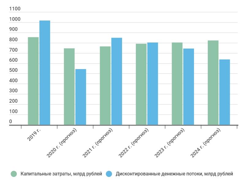 Дисконтированные потоки и капзатраты Роснефти