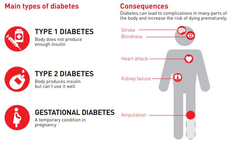 Типы и последствия диабета