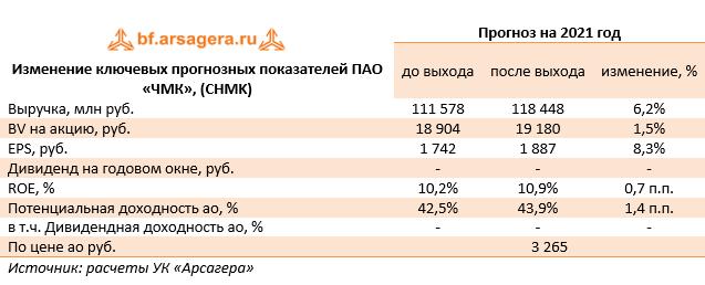 Изменение ключевых прогнозных показателей ПАО «ЧМК», (CHMK)  (CHMK), 2020