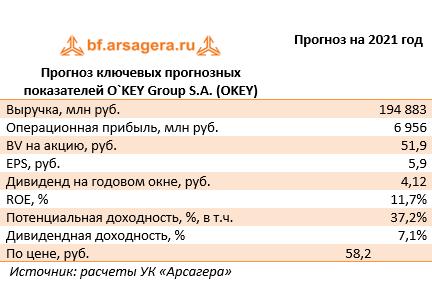Прогноз ключевых прогнозных показателей O`KEY Group S.A. (OKEY) (OKEY), 2020
