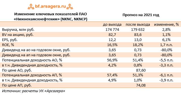Изменение ключевых показателей ПАО «Нижнекамскнефтехим» (NKNC, NKNCP) (NKNC), 2020