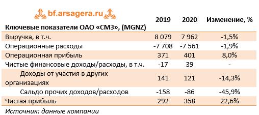 Ключевые показатели ОАО «СМЗ», (MGNZ) (MGNZ), 1Q2021