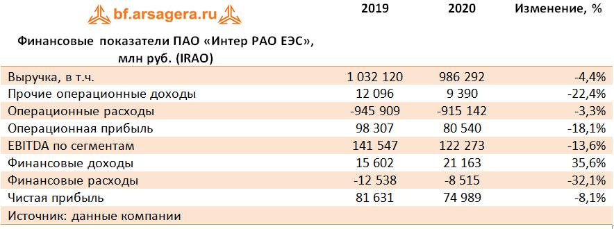 Финансовые показатели ПАО «Интер РАО ЕЭС», млн руб. (IRAO) (IRAO), 2020