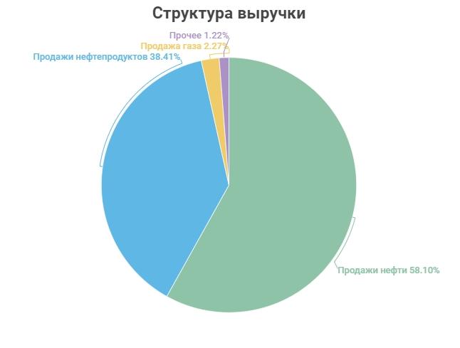 Структура выручки Сургутнефтегаза