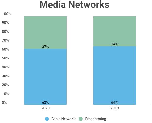 Сегмент Media Networks