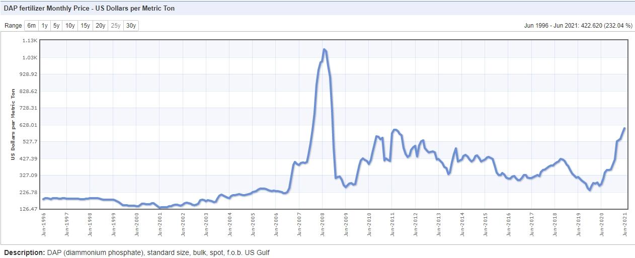 Цена на минеральные удобрения DAP