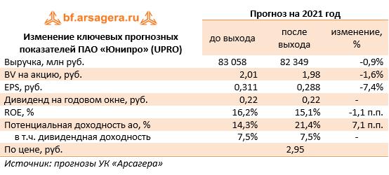 Изменение ключевых прогнозных показателей ПАО «Юнипро» (UPRO) (UPRO), 2020