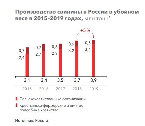 Структура предложения свинины на российском рынке