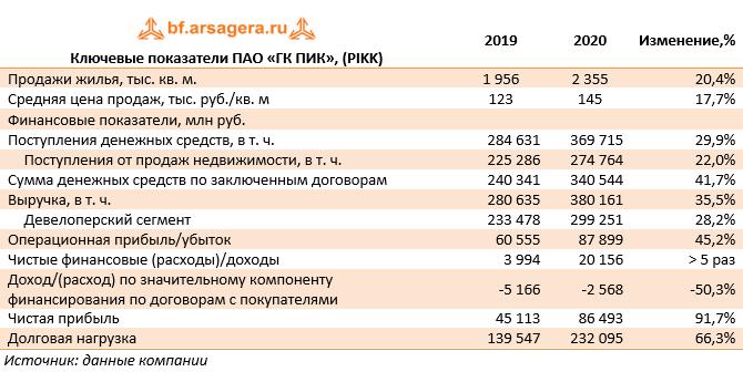 Ключевые показатели ПАО «ГК ПИК», (PIKK) (PIKK), 2020