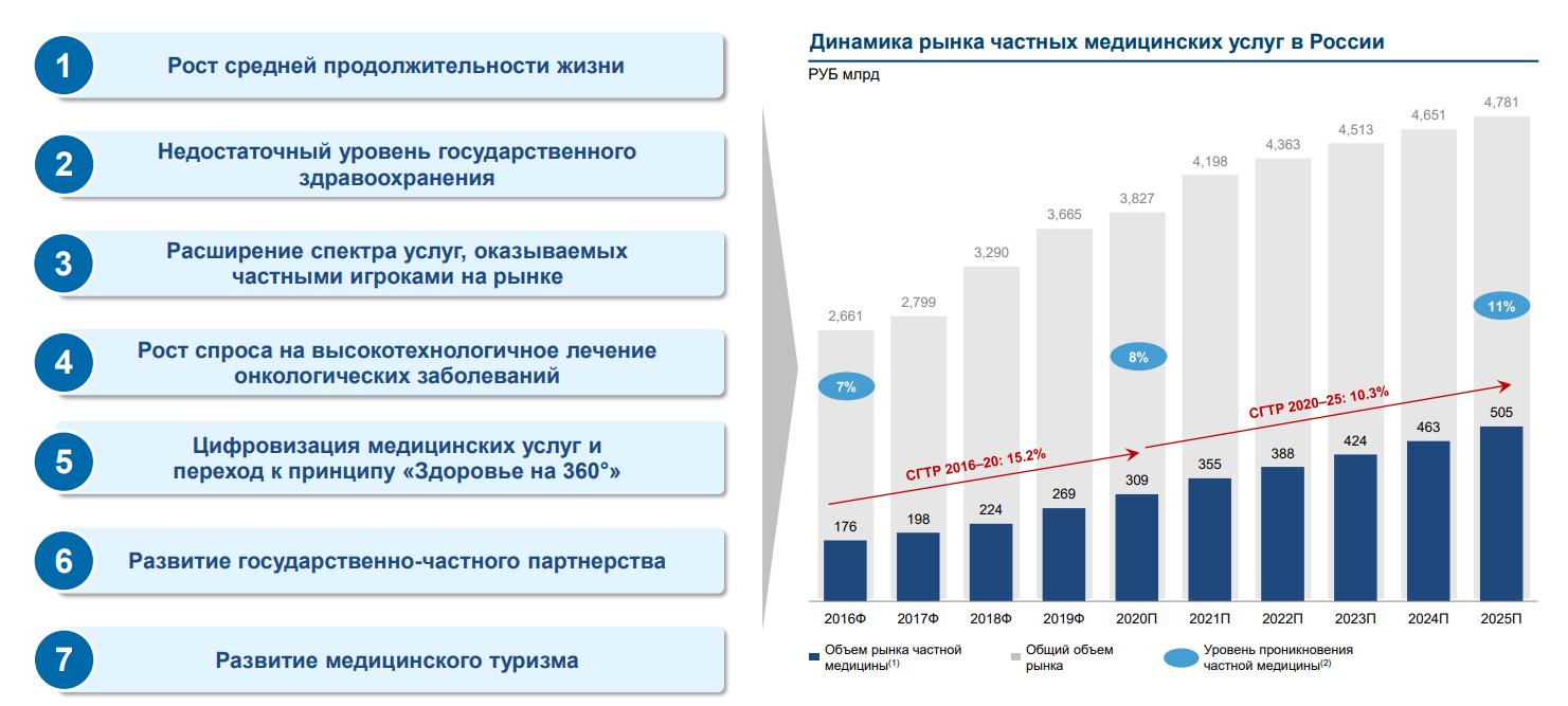 Рост сектора