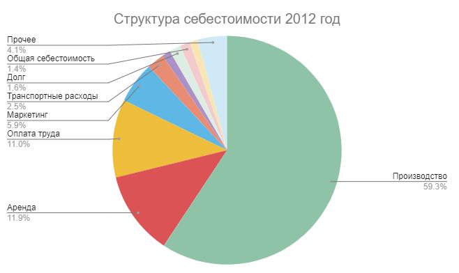Себестоимость в 2012 году
