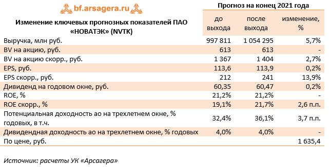 Изменение ключевых прогнозных показателей ПАО «НОВАТЭК» (NVTK) (NVTK), 1H2021