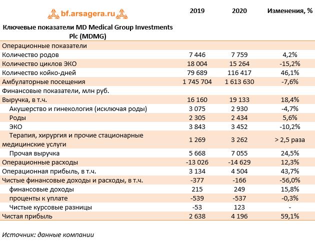 Ключевые показатели MD Medical Group Investments Plc (MDMG) (MDMG), 2020