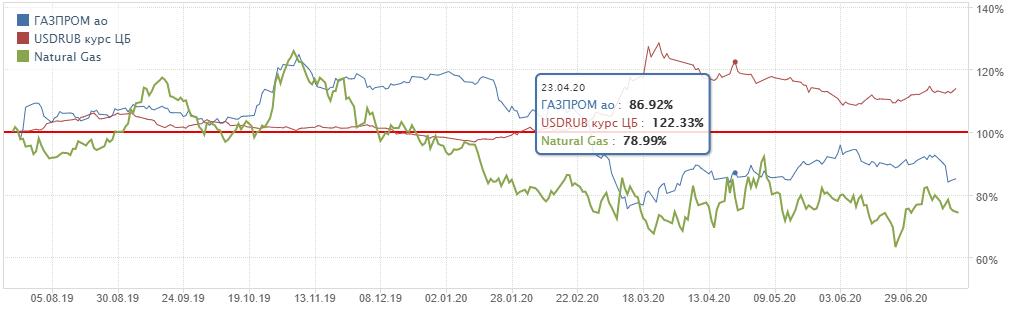 Динамика котировок Газпрома на фоне пары рубль/доллар