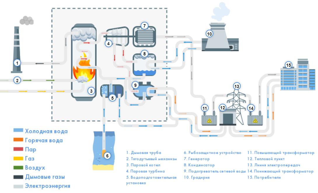 Схема работы ТЭЦ «Мосэнерго»