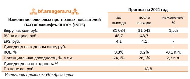 Изменение ключевых прогнозных показателей ПАО «Славнефть-ЯНОС» (JNOS) (JNOS), 1Q2021