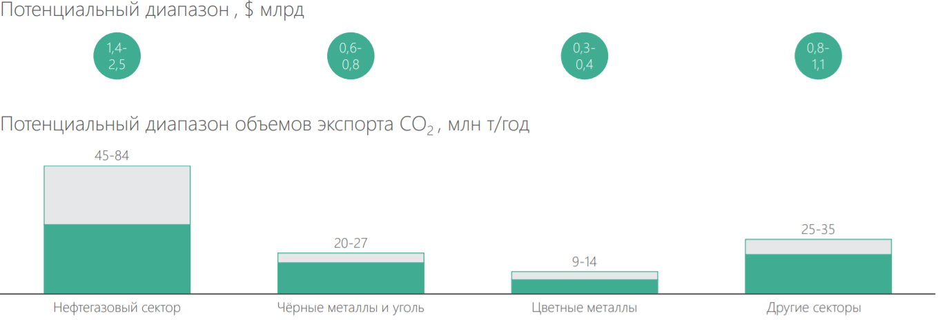 Влияние европейского пограничного углеродного налога на российские предприятия (BCG)