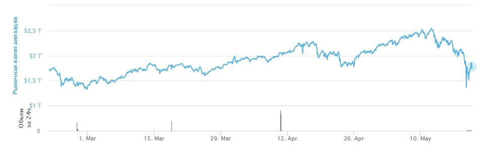 График общей капитализации криптовалют
