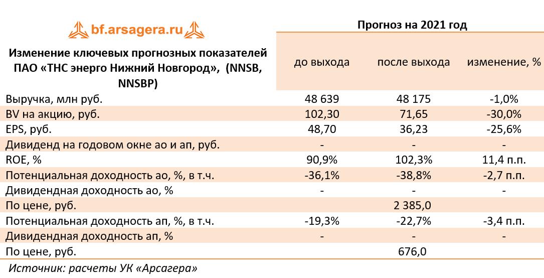 Изменение ключевых прогнозных показателей ПАО «ТНС энерго Нижний Новгород»,  (NNSB, NNSBP) (NNSB), 2020