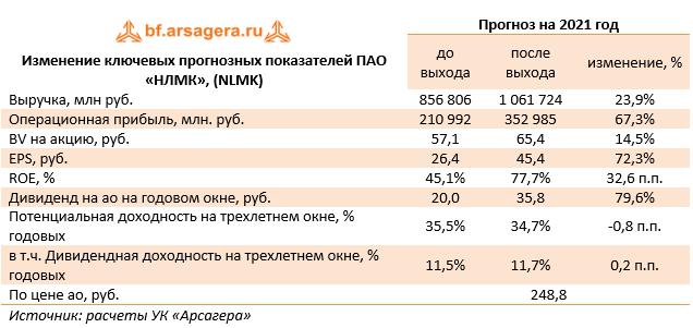 Изменение ключевых прогнозных показателей ПАО «НЛМК», (NLMK)  (NLMK), 1H2021