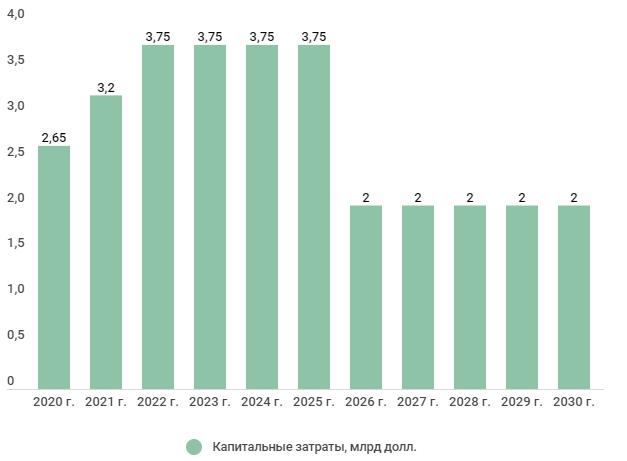 Капитальные затраты Норникеля до 2030 года