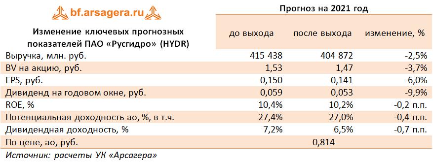 Изменение ключевых прогнозных показателей ПАО «Русгидро» (HYDR) (HYDR), 2020