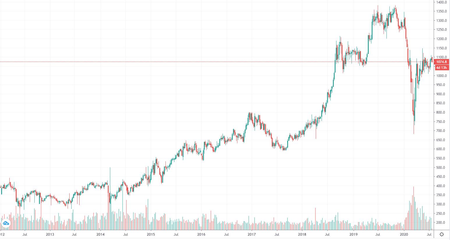 График котировок акций Новатэк