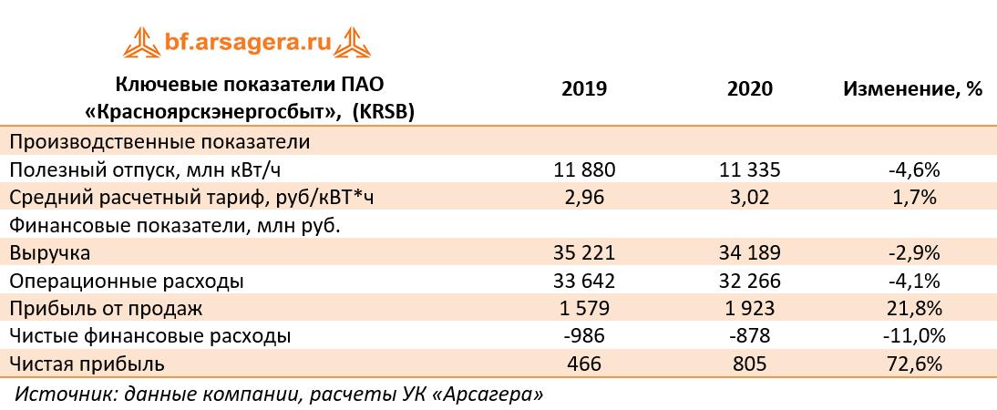 Ключевые показатели ПАО «Красноярскэнергосбыт»,  (KRSB) (KRSB), 2020