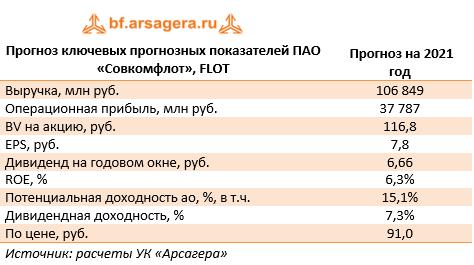 Прогноз ключевых прогнозных показателей ПАО «Совкомфлот», FLOT (FLOT), 2020