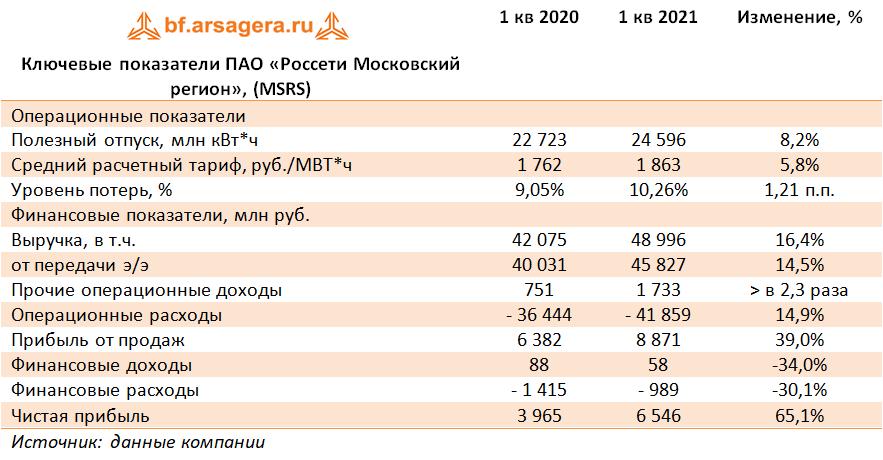 Ключевые показатели ПАО «Россети Московский регион», (MSRS) (MSRS), 1Q2021