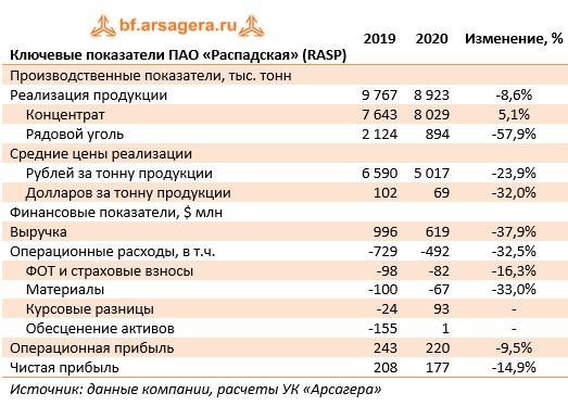 Ключевые показатели ПАО «Распадская» (RASP) (RASP), 2020