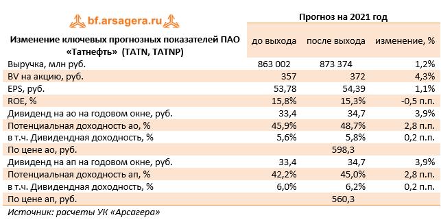 Изменение ключевых прогнозных показателей ПАО «Татнефть»  (TATN, TATNP) (TATN), 2020