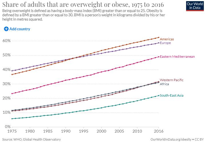 Процент людей с лишним весом