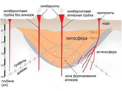 Схема образования алмазов