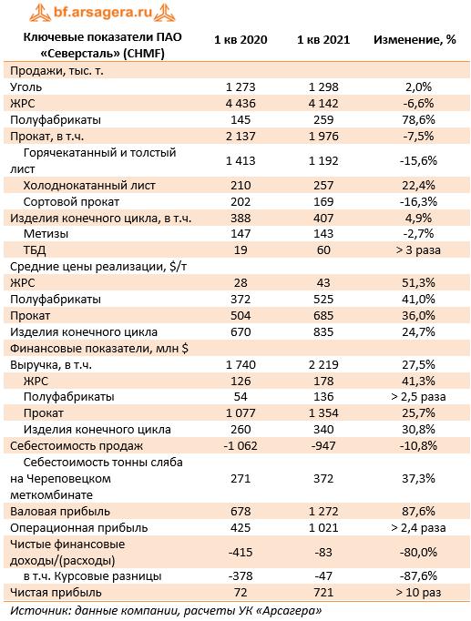 Ключевые показатели ПАО «Северсталь» (CHMF) (CHMF), 1Q2021