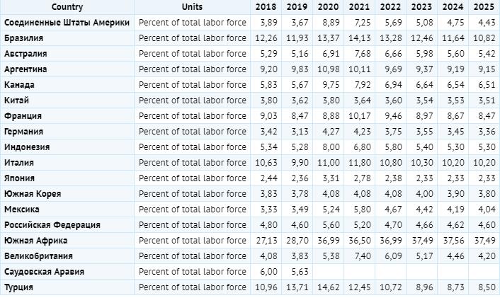 Безработица в странах G20