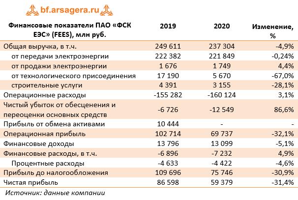 Финансовые показатели ПАО «ФСК ЕЭС» (FEES), млн руб. (FEES), 2020