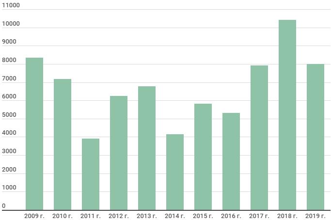 Динамика чистой прибыли ТГК-1