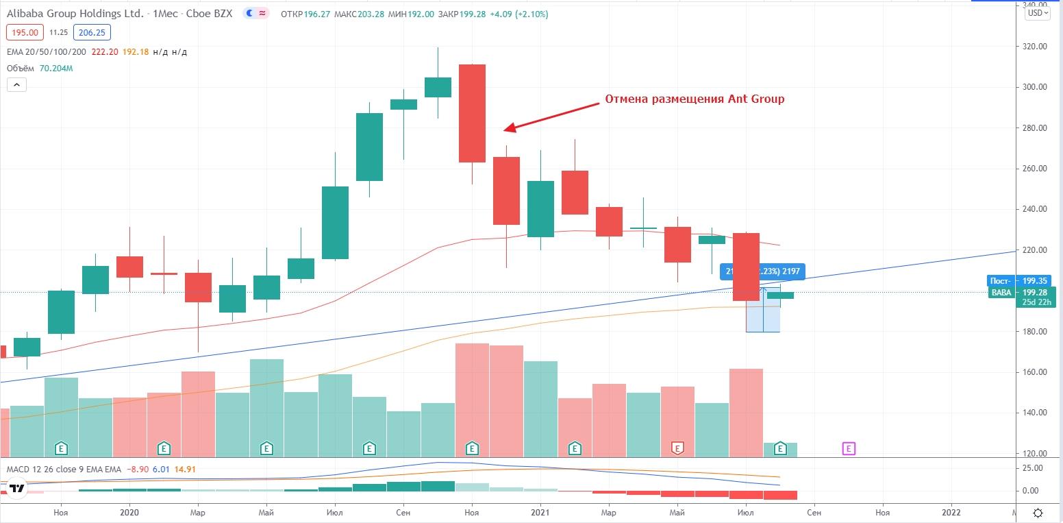 График стоимости акций Alibaba