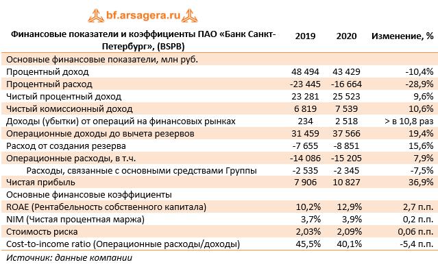 Финансовые показатели и коэффициенты ПАО «Банк Санкт-Петербург», (BSPB) (BSPB), 2020