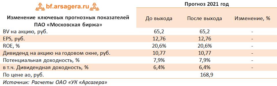 Изменение ключевых прогнозных показателей ПАО «Московская биржа» (MOEX), 1Q2021