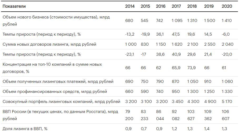 индикаторы развития рынка лизинга в России