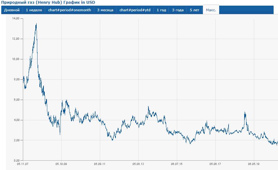 График изменения долларовых цен на газ