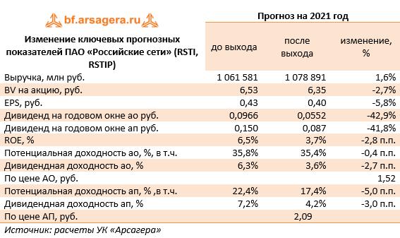 Изменение ключевых прогнозных показателей ПАО «Российские сети» (RSTI, RSTIP) (RSTI), 2020