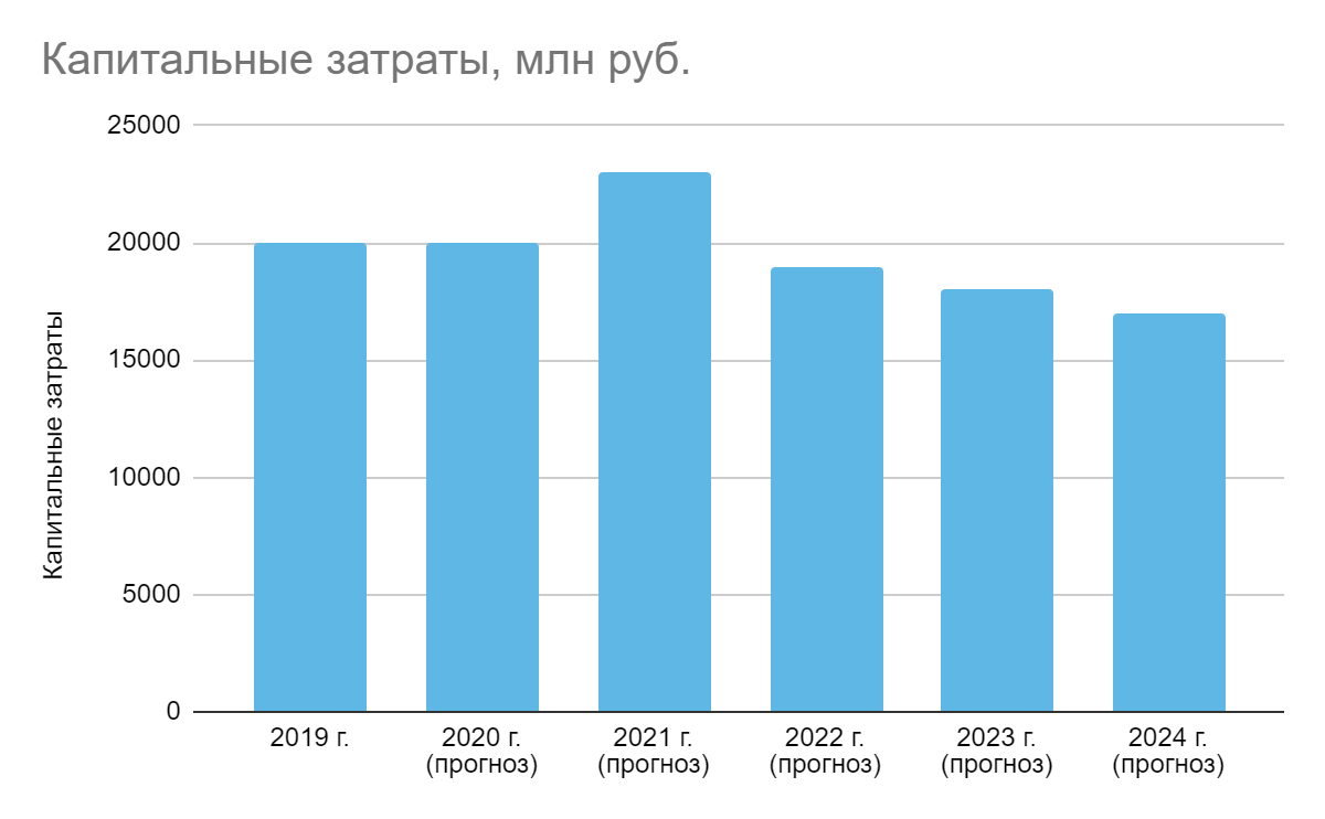 Плановые капитальные затраты до 2024 года