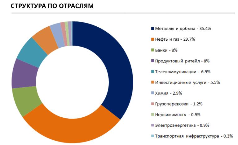 Состав DIVD по секторам